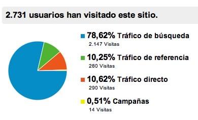 Origen de los visitantes a su página web
