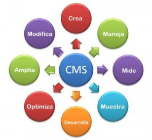 CMS Adminsitrador de contenidos