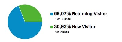 Estadísticas de visitantes nuevos versus los recurrentes